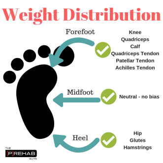 own the split stance position weight distribution
