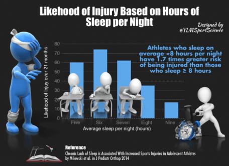 injury risks based on sleep the prehab guys