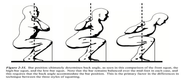 knees over toes influenced by bar position