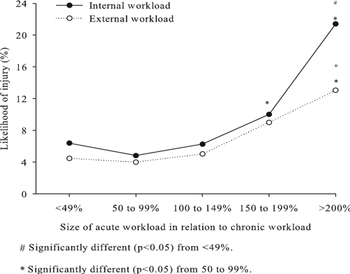 size of acute workload relation to chronic workload the prehab guys