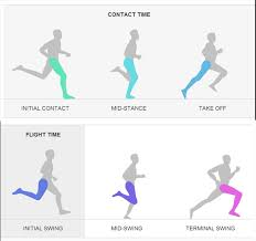 Running Hamstring Strain The Prehab Guys