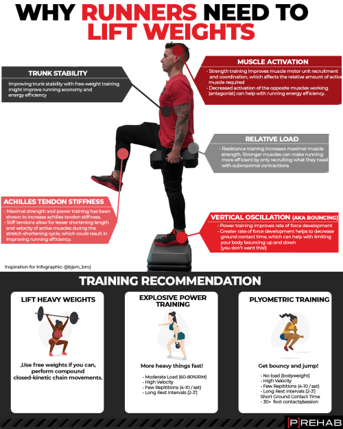 why runners need to do weight training the prehab guys