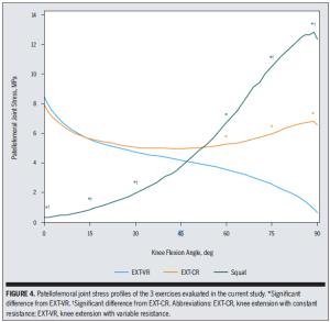 knee cap stress research study prehab guys