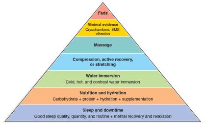 Recovery pyramid NSCA the prehab guys
