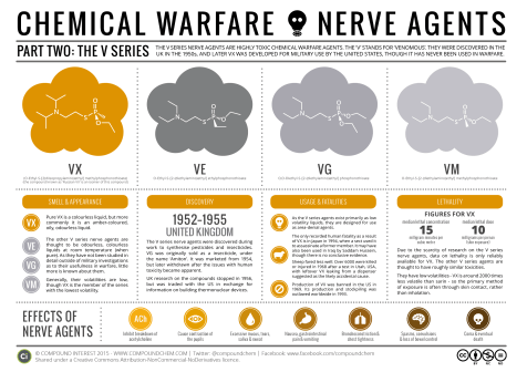 Never agents referred to as V Series as they are venomous. Image: CompoundChem