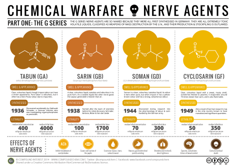Nerve agents developed in Germany. Image: CompoundChem
