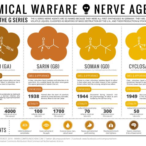Nerve agents developed in Germany. Image: CompoundChem