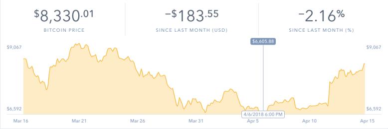 bitcoin volatility graph
