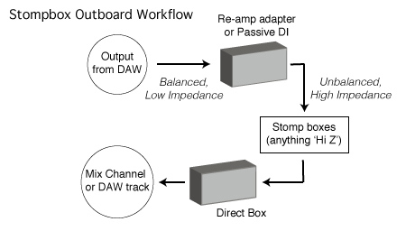 Sompbox Outboard Workflowa