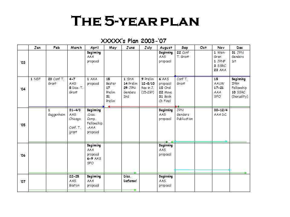 Five Year Plan Template. in response to popular demand more on the ...