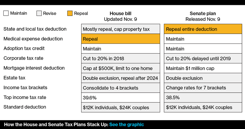 CurrentGOPTtaxPlan11132017.png
