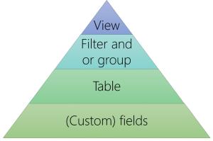 Gantt chart view schema