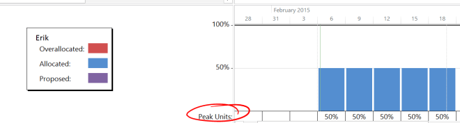 peak units in the resource graph