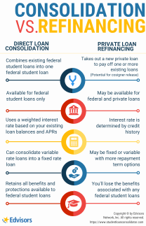 Consolidation vs Refinancing infographic