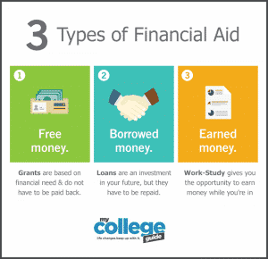 Financial Aid For Adults Going Back To School 300x290 6400379