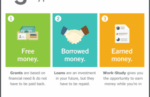 4-financial-aid-rules-you-absolutely-must-follow