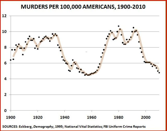 https://i2.wp.com/thepublicintellectual.org/wp-content/uploads/2011/03/Homicides-1900-2010-2.jpg?resize=640%2C504