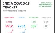 भारत में कोरोना का कहर तेजी से बढ़ने लगा : आज एक दिन में रात्रि 10.32 बजे तक 453 नए मामले