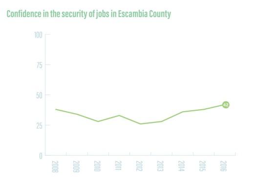 jobconfidencecounty