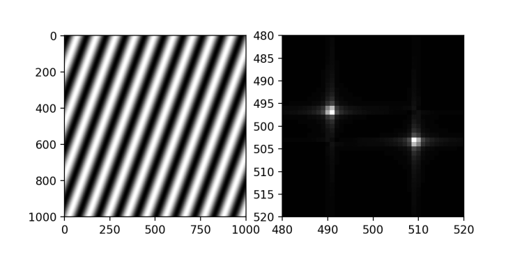 2D Fourier transform of a sinusoidal grating with arbitrary angle, using Python