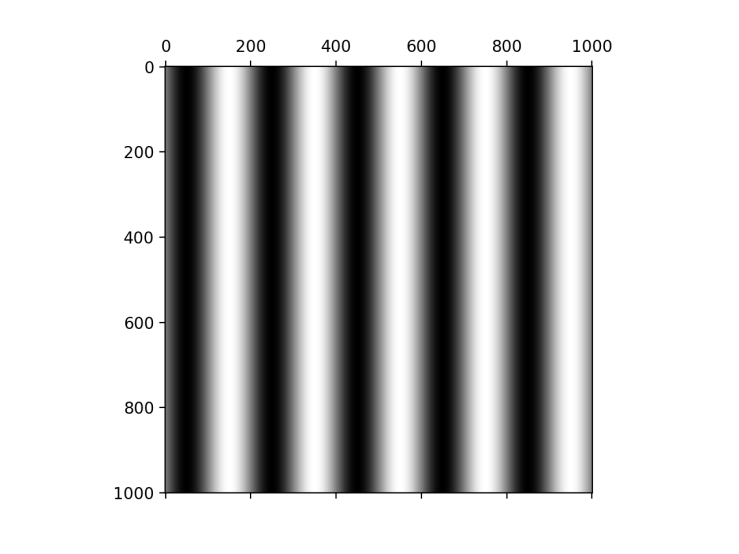 Sinusoidal grating, used in 2D Fourier transform in Python article