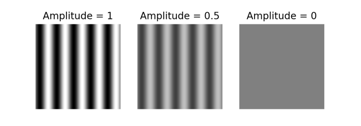 Sinusoidal gratings with different amplitude or contrast, used in 2D Fourier transform in Python article