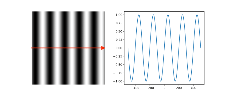 Amplitude of a sinusoidal grating, using in 2D Fourier transform in Python article