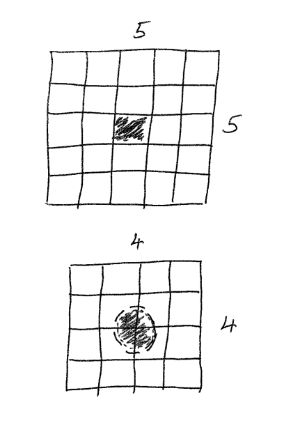 Pictorial demonstration of the centre of an odd and even array