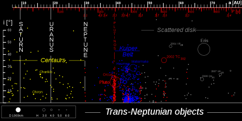 Trans-Neptunian Objects in the Solar System
