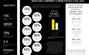 infographic-indias-best-companies-to-work-for-in-it-ites-2016