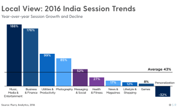 India Session Trends
