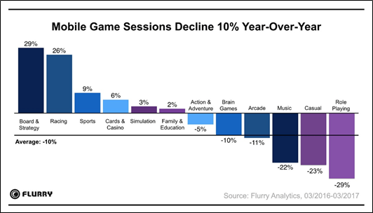 Mobile Sessions Decline