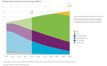 mobile-subscriptions-by-technology