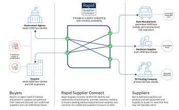 IBM Rapid Supplier Connect