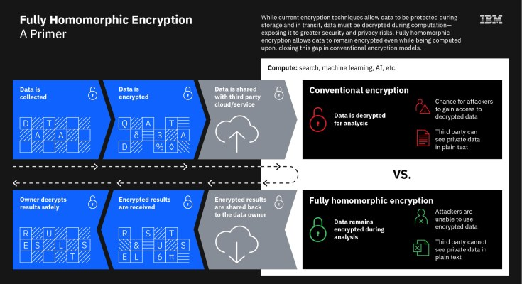 IBM-Homomorphic-Encryption-primer