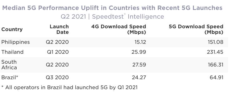 median 5G performance