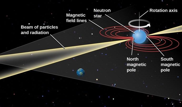 النجم الطارق – بين العلم والكهانة