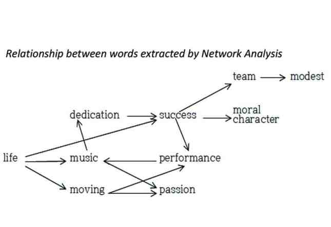 Diagram showing relationships between terms