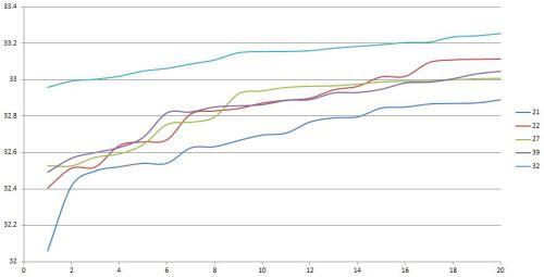 ELMS Paul Ricard 20 best sector 1 times