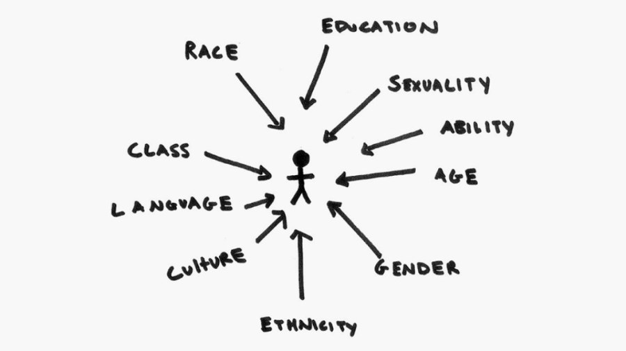 Womens History Month And Intersectionality The Racquet