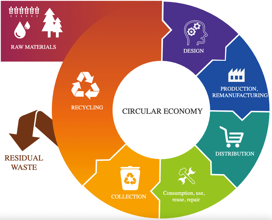 How is the EU implementing strategies to favour a circular economic model?