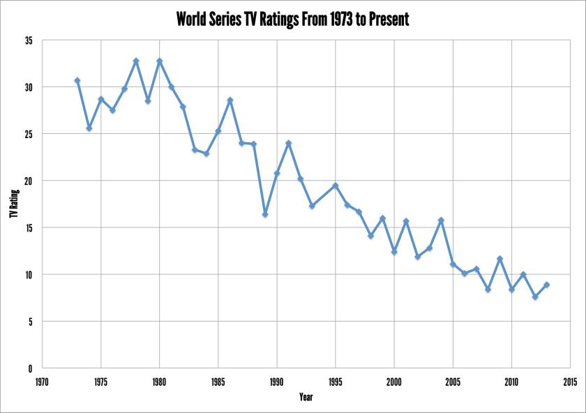 worldseriesratings
