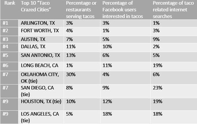 Here are the top 10 cities with the most taco love, according to the blog estately.com.