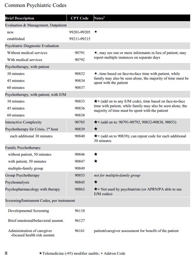 Common Psychiatric CPT Codes