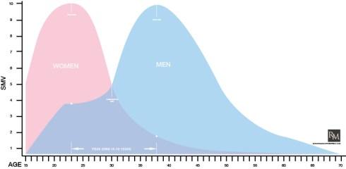 SMV_Curve
