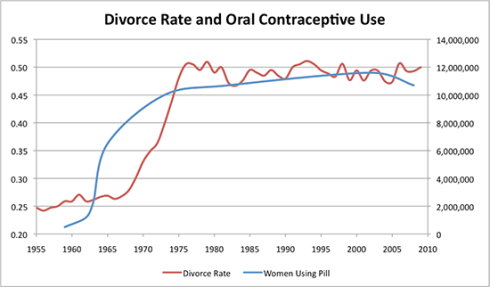 divorce-pill