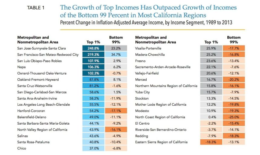 Growth of Top Incomes table