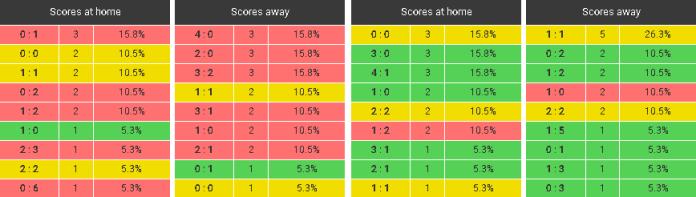soccerkeep-scores