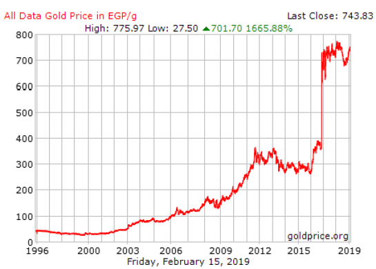 A graph of Gold price per gram in EGP over the years via goldprice.org