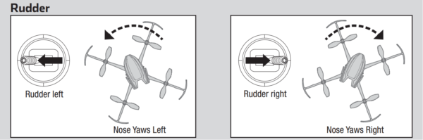 an RC transmitter's rudder control, and the resultant motion of the drone